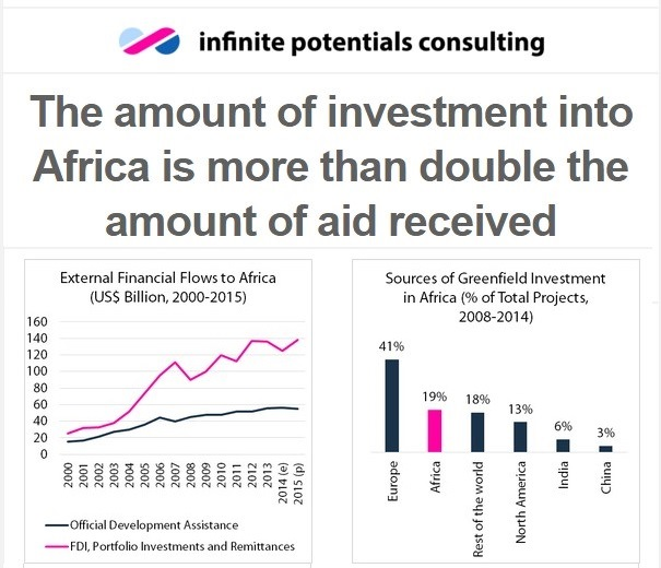 The African Continent Gets Twice As Much Investment As It Gets Donations